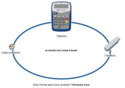 Banque BTP : mon compte BTPNET - choix de la connexion