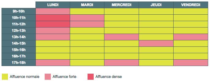 Horaires d'ouverture et heures d'affluence du service client Mutavie
