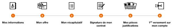 Orange Bank : ouvrir un compte en ligne sur www.orangebank.fr